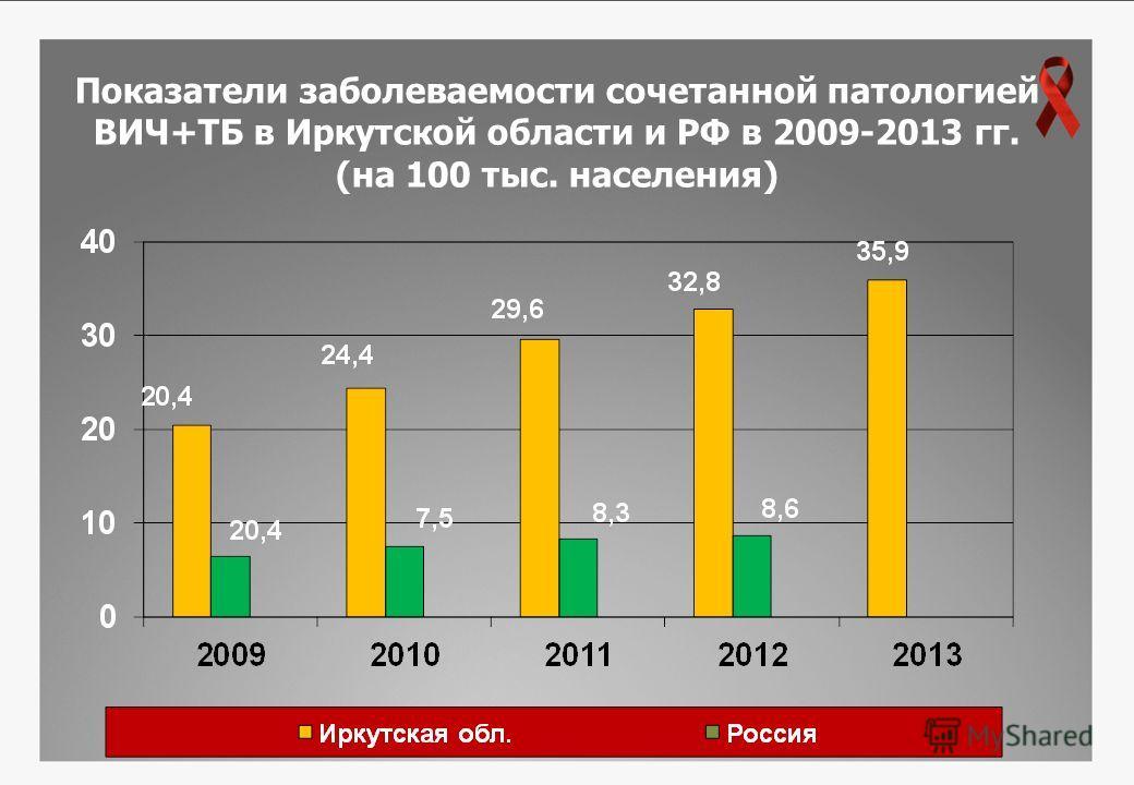 Показатели заболеваемости сочетанной патологией ВИЧ+ТБ в Иркутской области и РФ в 2009-2013 гг. (на 100 тыс. населения)