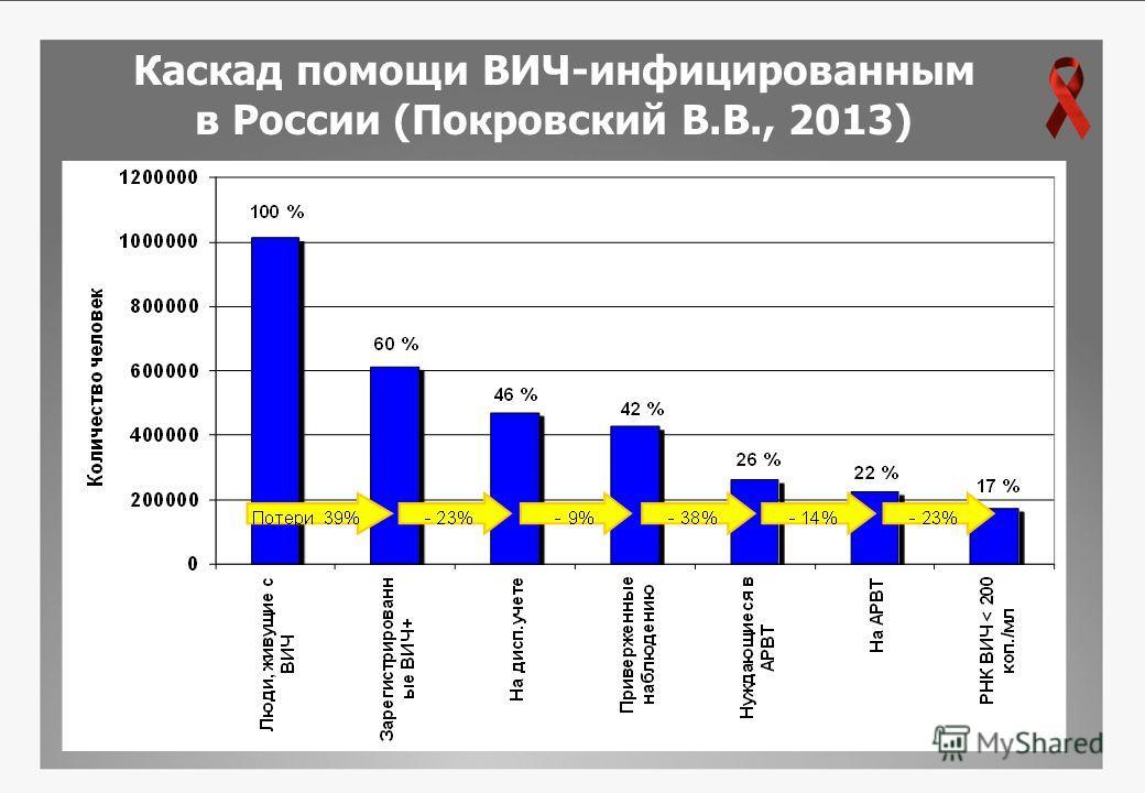 Каскад помощи ВИЧ-инфицированным в России (Покровский В.В., 2013)