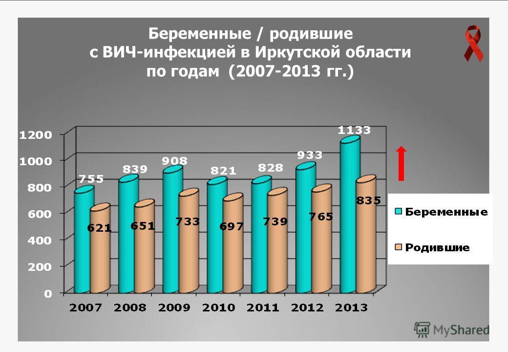 Беременные / родившие с ВИЧ-инфекцией в Иркутской области по годам (2007-2013 гг.)