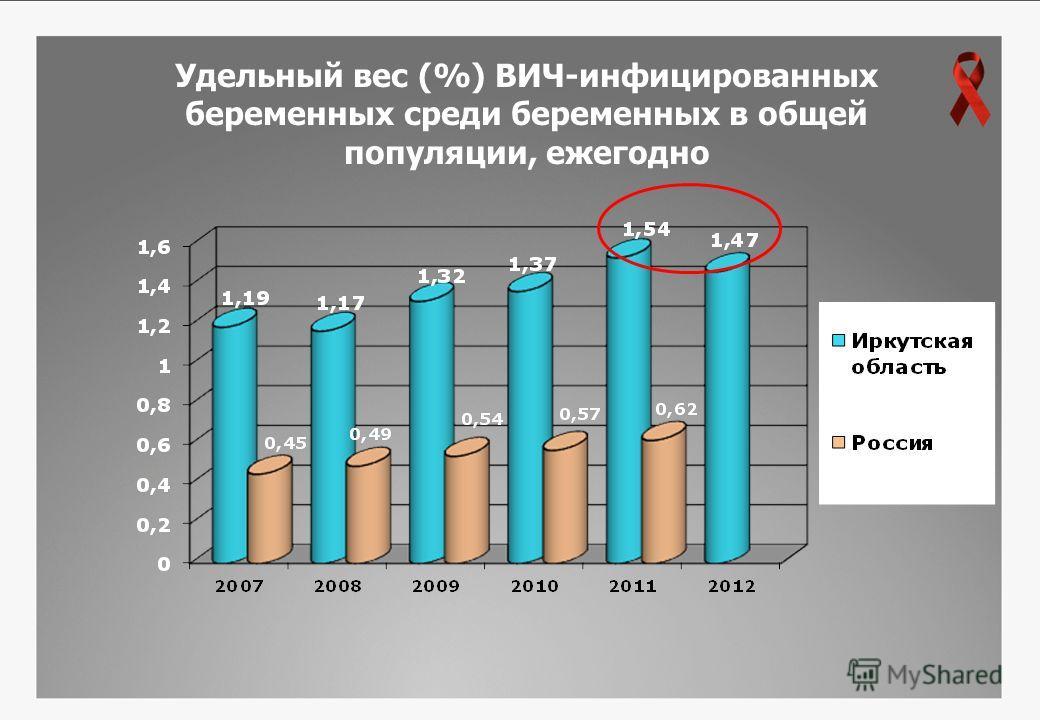 Удельный вес (%) ВИЧ-инфицированных беременных среди беременных в общей популяции, ежегодно