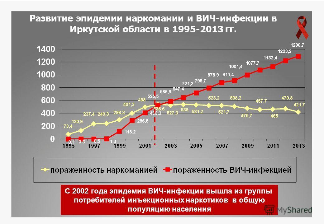 Развитие эпидемии наркомании и ВИЧ-инфекции в Иркутской области в 1995-2013 гг. С 2002 года эпидемия ВИЧ-инфекции вышла из группы потребителей инъекционных наркотиков в общую популяцию населения