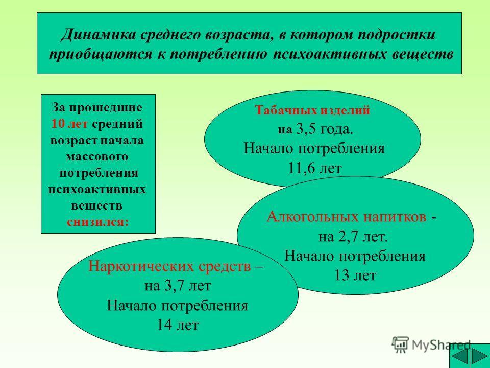 Согласно данным по состоянию на 01.08.2000, в России от ВИЧ-инфекции умерли - 926 человек, включая - 102 детей от СПИД^а - 127, включая - 88 детей.