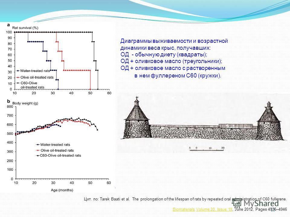 13 Цит. по: Tarek Baati et al. The prolongation of the lifespan of rats by repeated oral administration of С60 fullerene. BiomaterialsBiomaterials Volume 33, Issue 19, June 2012, Pages 4936–4946Volume 33, Issue 19 Диаграммы выживаемости и возрастной