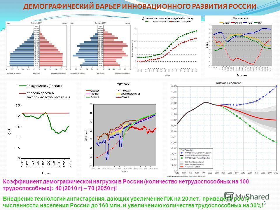 3 ДЕМОГРАФИЧЕСКИЙ БАРЬЕР ИННОВАЦИОННОГО РАЗВИТИЯ РОССИИ Коэффициент демографической нагрузки в России (количество нетрудоспособных на 100 трудоспособных): 40 (2010 г) – 70 (2050 г)! Внедрение технологий антистарения, дающих увеличение ПЖ на 20 лет, п