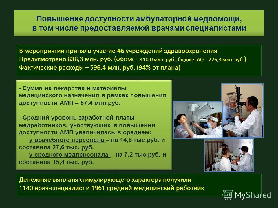 Повышение доступности амбулаторной медпомощи, в том числе предоставляемой врачами специалистами В мероприятии приняло участие 46 учреждений здравоохранения Предусмотрено 636,3 млн. руб. ( ФФОМС – 410,0 млн. руб., бюджет АО – 226,3 млн. руб. ) Фактиче