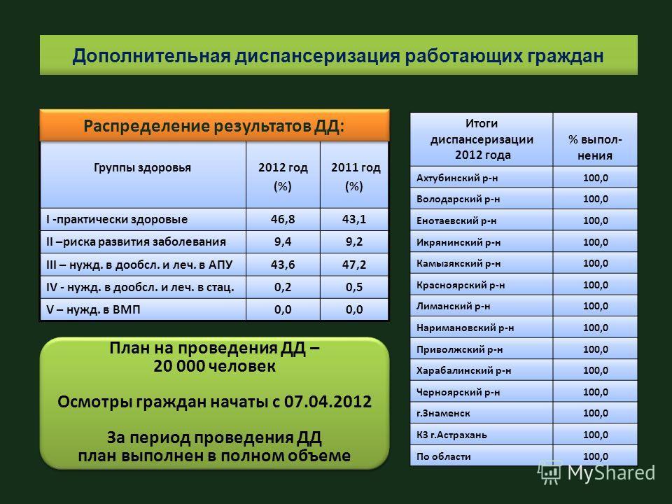 Группы здоровья 2012 год (%) 2011 год (%) I -практически здоровые 46,843,1 II –риска развития заболевания 9,49,2 III – нужд. в дообсл. и леч. в АПУ43,647,2 IV - нужд. в дообсл. и леч. в стац.0,20,5 V – нужд. в ВМП0,0 Распределение результатов ДД: Доп