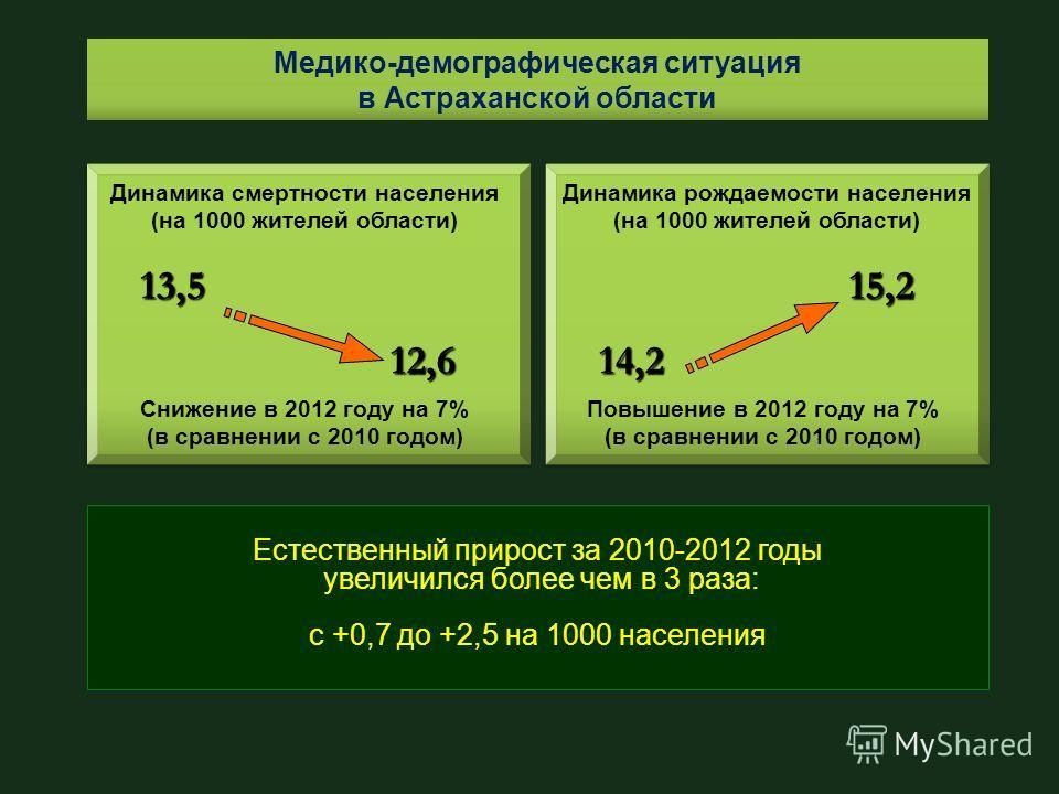 Медико-демографическая ситуация в Астраханской области Динамика смертности населения (на 1000 жителей области) 13,5 12,6 Естественный прирост за 2010-2012 годы увеличился более чем в 3 раза: с +0,7 до +2,5 на 1000 населения Снижение в 2012 году на 7%