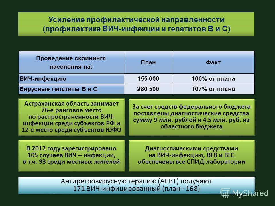 Усиление профилактической направленности (профилактика ВИЧ-инфекции и гепатитов В и С) Антиретровирусную терапию (АРВТ) получают 171 ВИЧ-инфицированный (план - 168) Антиретровирусную терапию (АРВТ) получают 171 ВИЧ-инфицированный (план - 168) Проведе