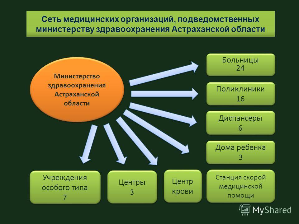 Сеть медицинских организаций, подведомственных министерству здравоохранения Астраханской области Министерство здравоохранения Астраханской области Поликлиники 16 Поликлиники 16 Дома ребенка 3 Дома ребенка 3 Больницы 24 Больницы 24 Станция скорой меди