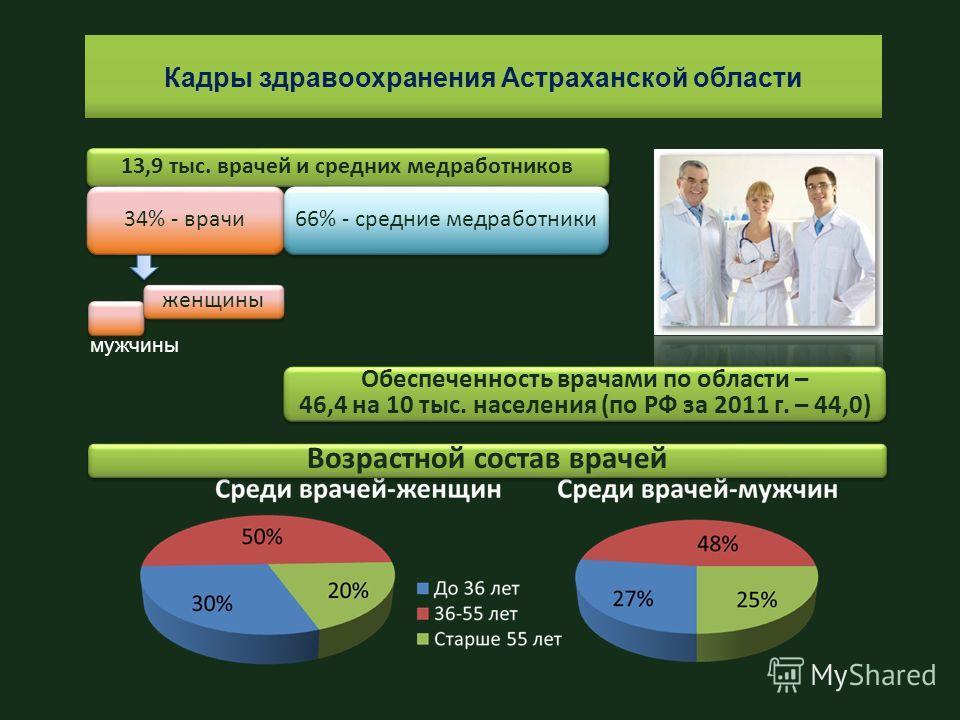Кадры здравоохранения Астраханской области 13,9 тыс. врачей и средних медработников 34% - врачи 66% - средние медработники женщины мужчины Возрастной состав врачей Обеспеченность врачами по области – 46,4 на 10 тыс. населения (по РФ за 2011 г. – 44,0