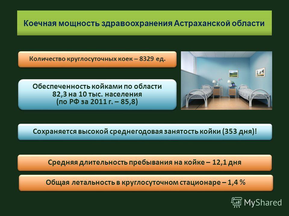Коечная мощность здравоохранения Астраханской области Количество круглосуточных коек – 8329 ед. Обеспеченность койками по области 82,3 на 10 тыс. населения (по РФ за 2011 г. – 85,8) Обеспеченность койками по области 82,3 на 10 тыс. населения (по РФ з