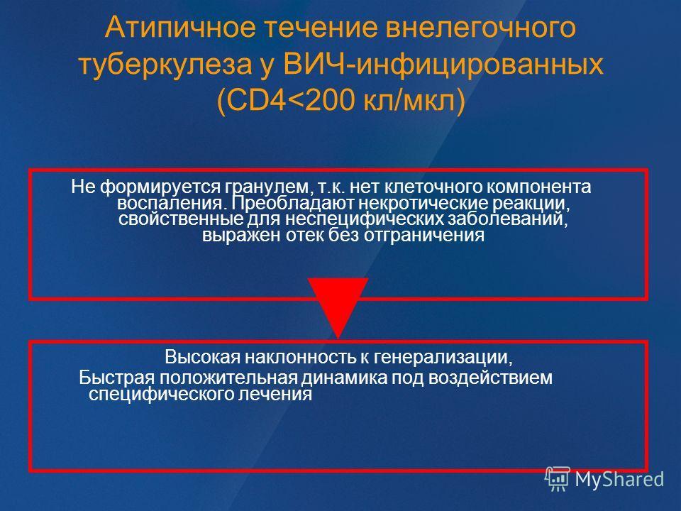 Атипичное течение внелегочного туберкулеза у ВИЧ-инфицированных (CD4