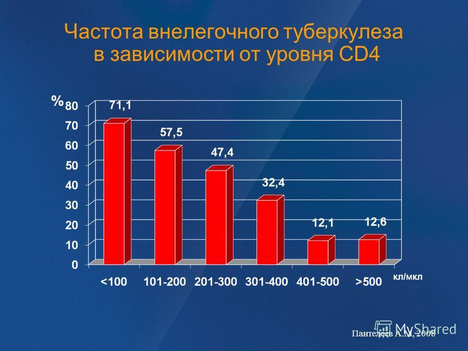 Частота внелегочного туберкулеза в зависимости от уровня CD4 Пантелеев А.М, 2008