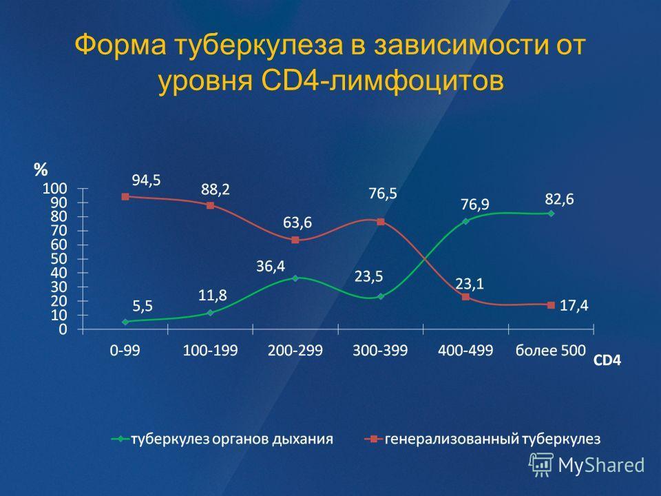 Форма туберкулеза в зависимости от уровня CD4-лимфоцитов