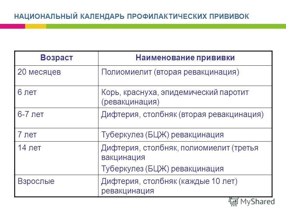 Возраст Наименование прививки 20 месяцев Полиомиелит (вторая ревакцинация) 6 лет Корь, краснуха, эпидемический паротит (ревакцинация) 6-7 лет Дифтерия, столбняк (вторая ревакцинация) 7 лет Туберкулез (БЦЖ) ревакцинация 14 лет Дифтерия, столбняк, поли