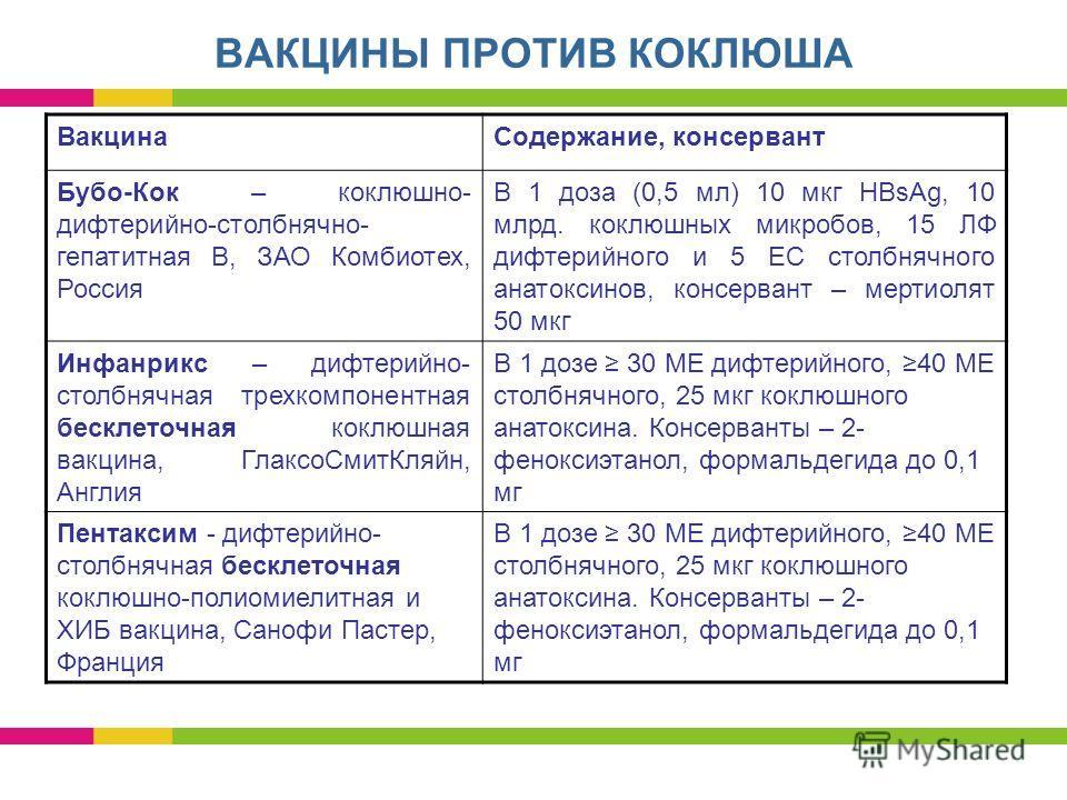 ВАКЦИНЫ ПРОТИВ КОКЛЮША Вакцина Содержание, консервант Бубо-Кок – коклюшно- дифтерийно-столбнячно- гепатитная В, ЗАО Комбиотех, Россия В 1 доза (0,5 мл) 10 мкг HBsAg, 10 млрд. коклюшных микробов, 15 ЛФ дифтерийного и 5 ЕС столбнячного анатоксинов, кон