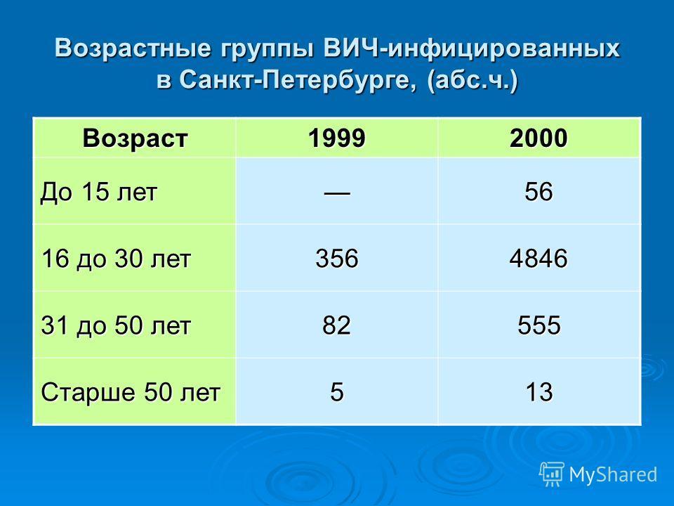 Возрастные группы ВИЧ-инфицированных в Санкт-Петербурге, (абс.ч.) Возраст 19992000 До 15 лет 56 16 до 30 лет 3564846 31 до 50 лет 82555 Старше 50 лет 513