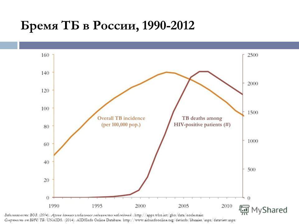 Бремя ТБ в России, 1990-2012 Заболеваемость: ВОЗ. (2014). Архив данных глобальных медицинских наблюдений.. http://apps.who.int/gho/data/node.main Смертность от ВИЧ/ТБ: UNAIDS. (2014). AIDSInfo Online Database. http://www.aidsinfoonline.org/devinfo/li