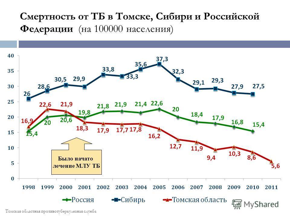 Смертность от ТБ в Томске, Сибири и Российской Федерации (на 100000 населения) Было начато лечение МЛУ ТБ