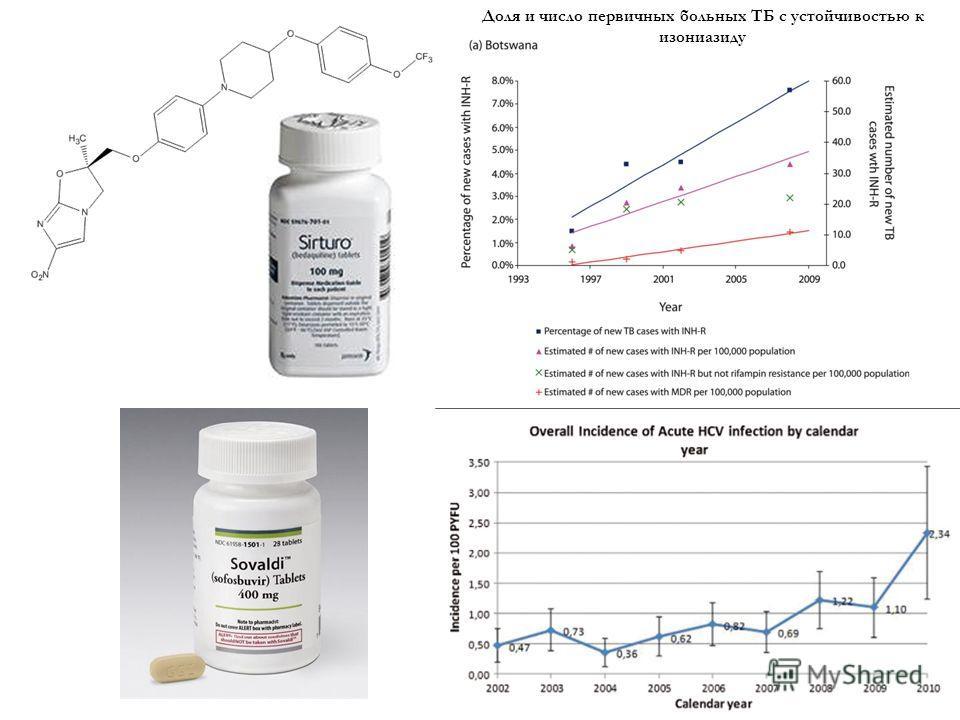 Доля и число первичных больных ТБ с устойчивостью к изониазиду