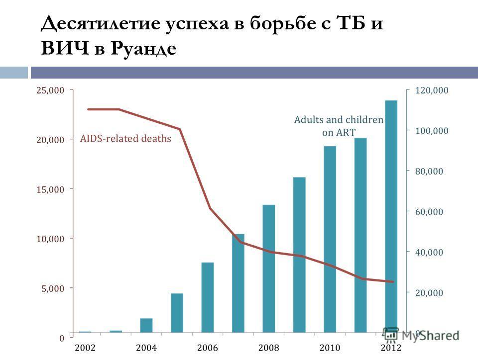 Десятилетие успеха в борьбе с ТБ и ВИЧ в Руанде