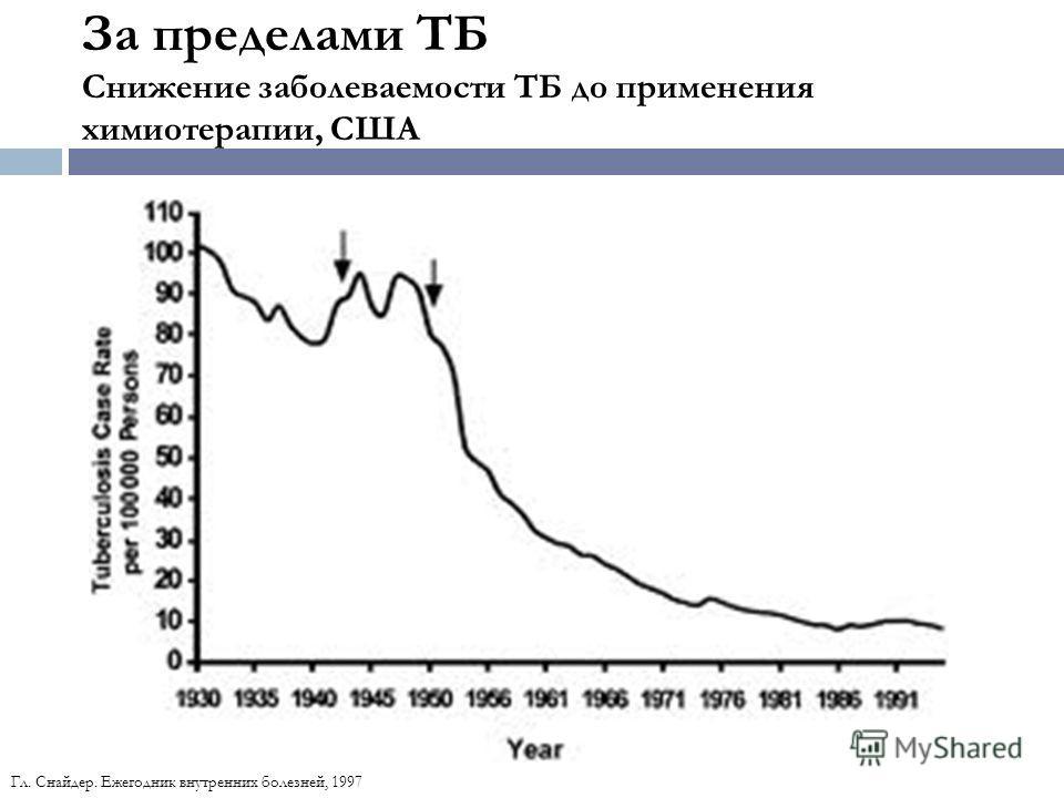 За пределами ТБ Снижение заболеваемости ТБ до применения химиотерапии, США Гл. Снайдер. Ежегодник внутренних болезней, 1997