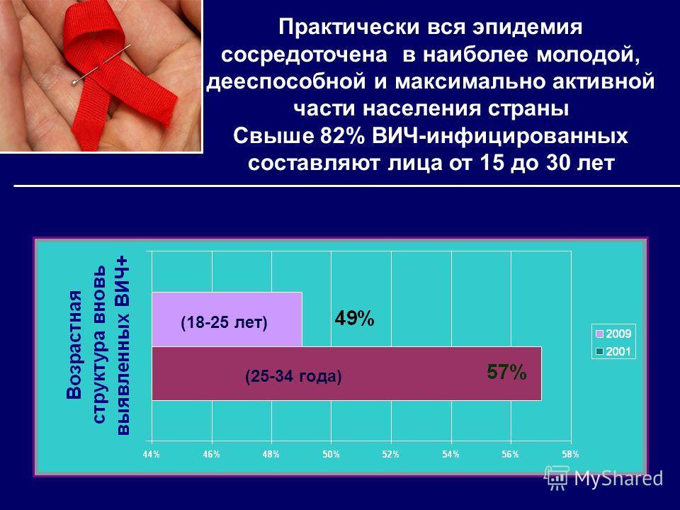 (18-25 лет) Практически вся эпидемия сосредоточена в наиболее молодой, дееспособной и максимально активной части населения страны Свыше 82% ВИЧ-инфицированных составляют лица от 15 до 30 лет (25-34 года)