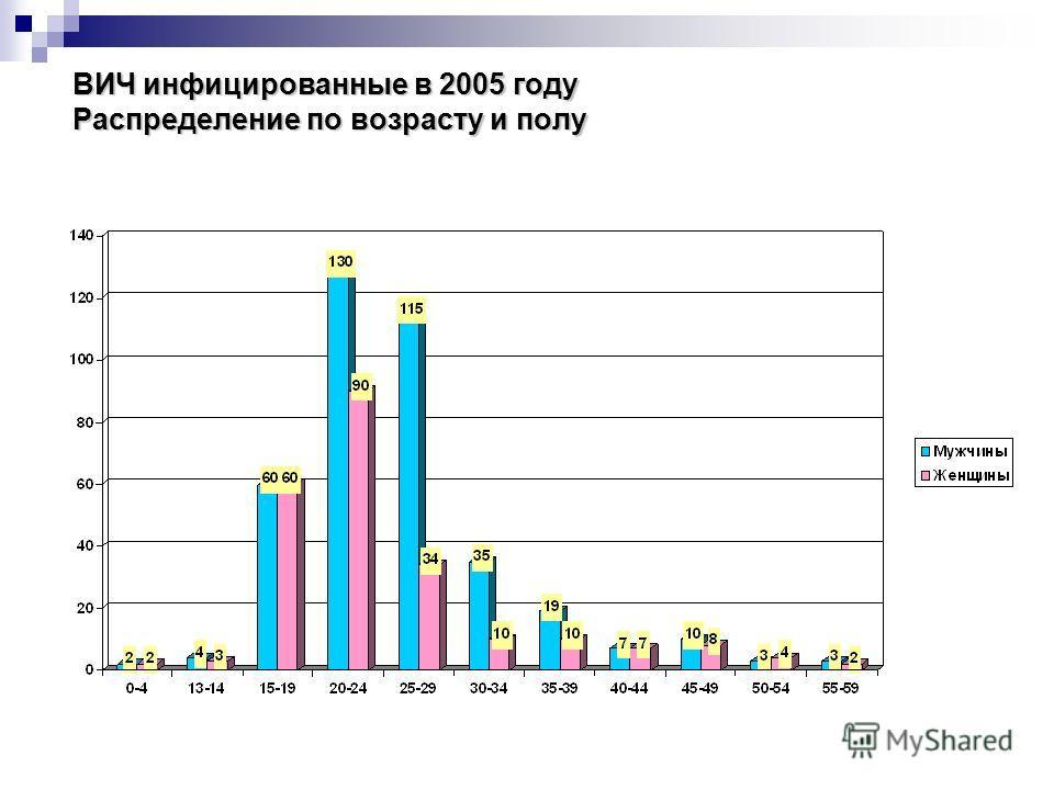 ВИЧ инфицированные в 2005 году Распределение по возрасту и полу