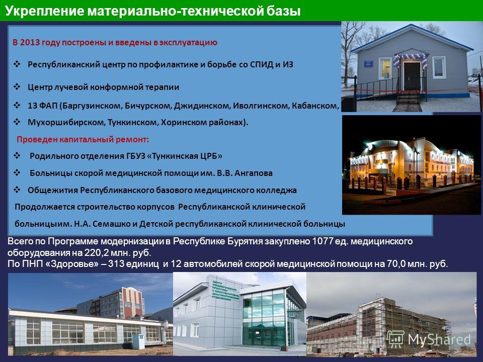 12 Укрепление материально-технической базы В 2013 году построены и введены в эксплуатацию Республиканский центр по профилактике и борьбе со СПИД и ИЗ Центр лучевой конформной терапии 13 ФАП (Баргузинском, Бичурском, Джидинском, Иволгинском, Кабанском