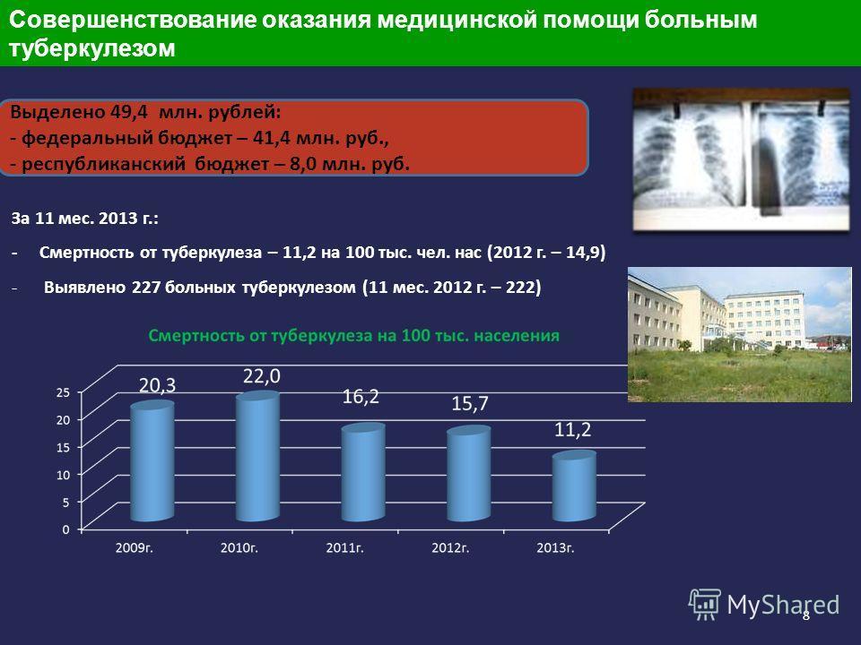 8 Выделено 49,4 млн. рублей: - федеральный бюджет – 41,4 млн. руб., - республиканский бюджет – 8,0 млн. руб. За 11 мес. 2013 г.: - Смертность от туберкулеза – 11,2 на 100 тыс. чел. нас (2012 г. – 14,9) - Выявлено 227 больных туберкулезом (11 мес. 201