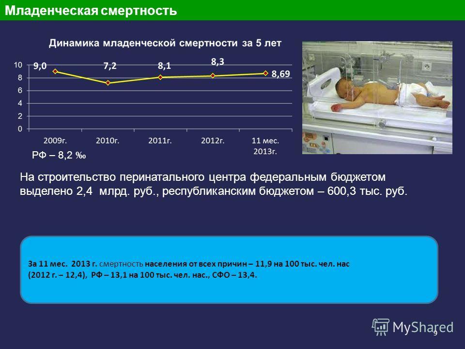 9 Младенческая смертность РФ – 8,2 На строительство перинатального центра федеральным бюджетом выделено 2,4 млрд. руб., республиканским бюджетом – 600,3 тыс. руб. За 11 мес. 2013 г. смертность населения от всех причин – 11,9 на 100 тыс. чел. нас (201