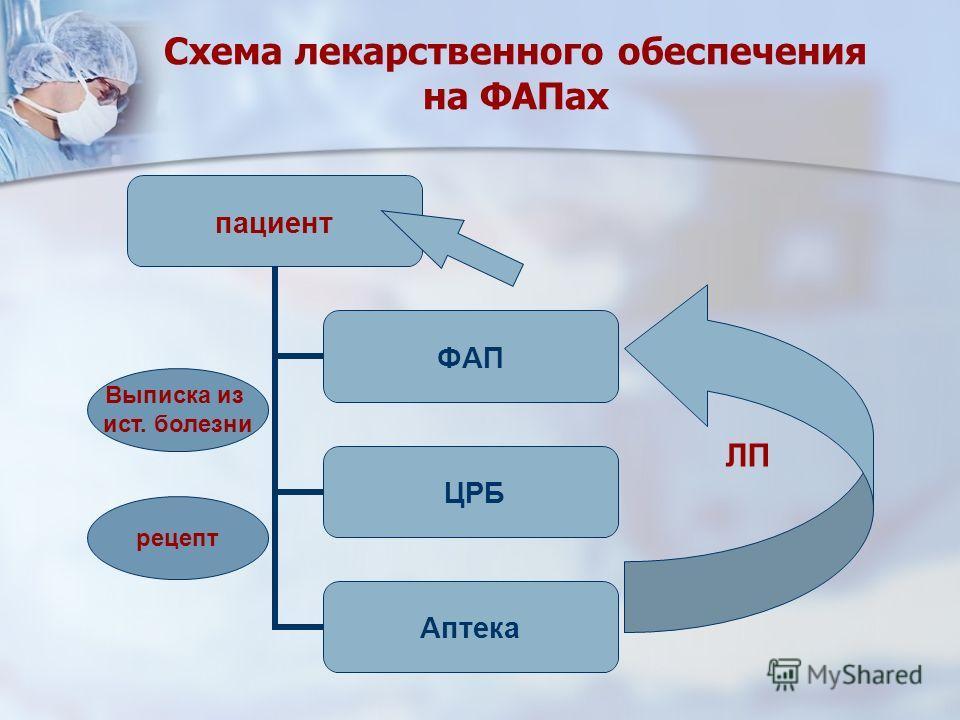 Схема лекарственного обеспечения на ФАПах пациент ФАП ЦРБ Аптека Выписка из ист. болезни рецепт ЛП