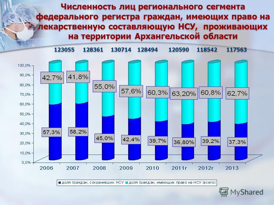 Численность лиц регионального сегмента федерального регистра граждан, имеющих право на лекарственную составляющую НСУ, проживающих на территории Архангельской области 123055 128361 130714 128494 120590 118542 117563