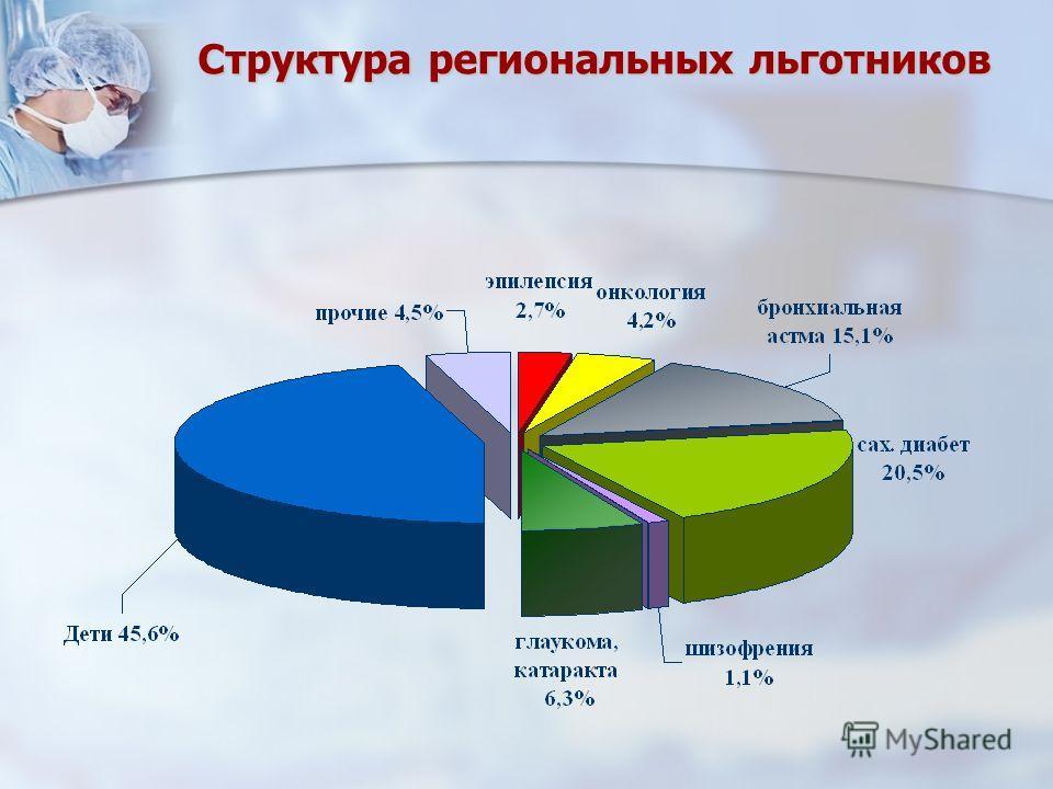 Структура региональных льготников