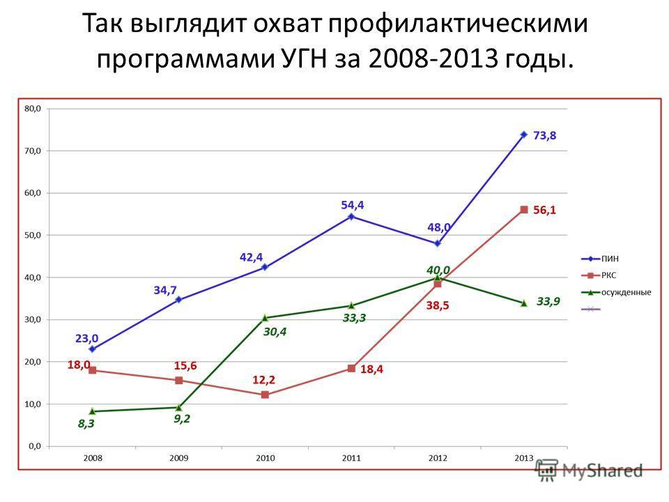 Так выглядит охват профилактическими программами УГН за 2008-2013 годы.