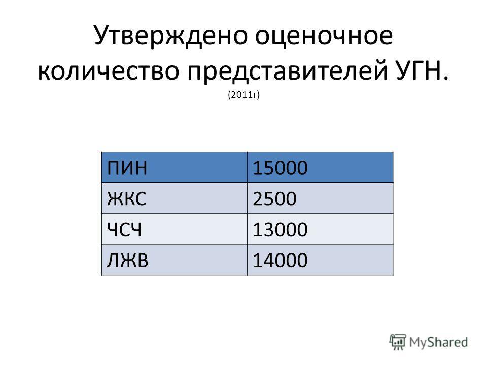 Утверждено оценочное количество представителей УГН. (2011 г) ПИН15000 ЖКС2500 ЧСЧ13000 ЛЖВ14000