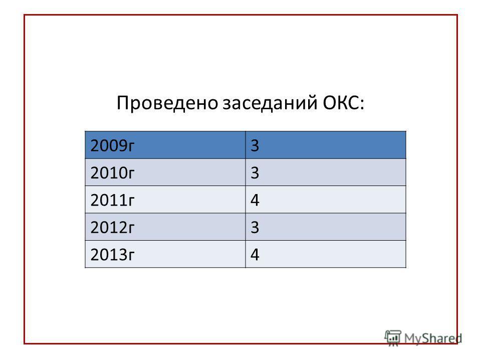 Проведено заседаний ОКС: 2009 г 3 2010 г 3 2011 г 4 2012 г 3 2013 г 4