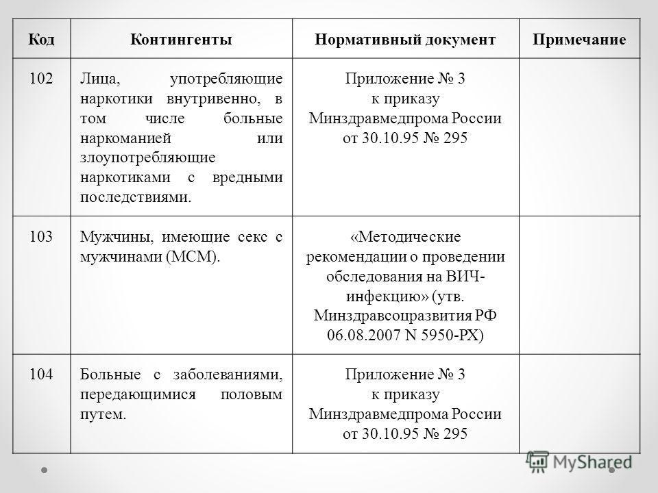 Код КонтингентыНормативный документ Примечание 102Лица, употребляющие наркотики внутривенно, в том числе больные наркоманией или злоупотребляющие наркотиками с вредными последствиями. Приложение 3 к приказу Минздравмедпрома России от 30.10.95 295 103