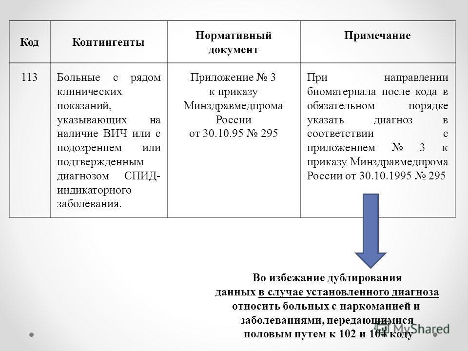 Код Контингенты Нормативный документ Примечание 113Больные с рядом клинических показаний, указывающих на наличие ВИЧ или с подозрением или подтвержденным диагнозом СПИД- индикаторного заболевания. Приложение 3 к приказу Минздравмедпрома России от 30.