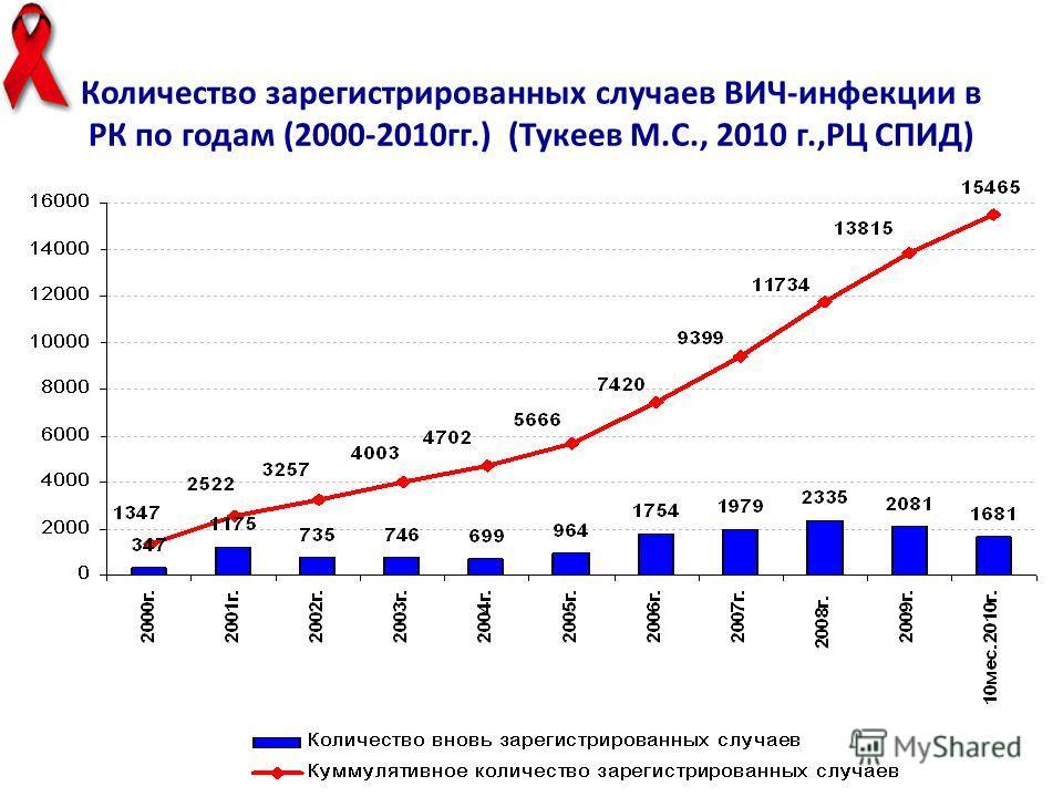 Количество зарегистрированных случаев ВИЧ-инфекции в РК по годам (2000-2010 гг.) (Тукеев М.С., 2010 г.,РЦ СПИД)