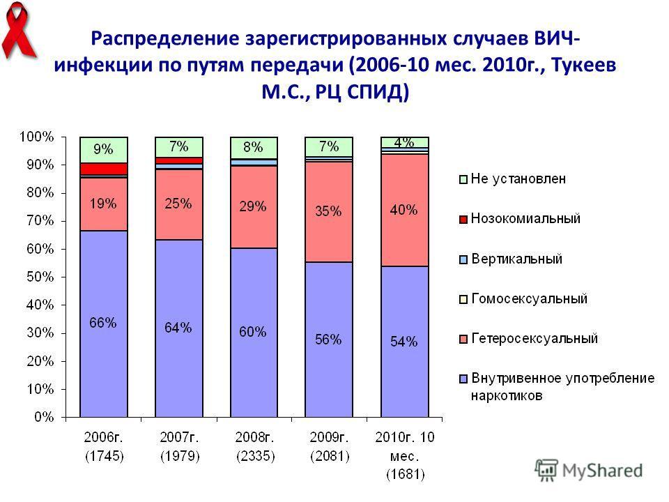 Распределение зарегистрированных случаев ВИЧ- инфекции по путям передачи (2006-10 мес. 2010 г., Тукеев М.С., РЦ СПИД)
