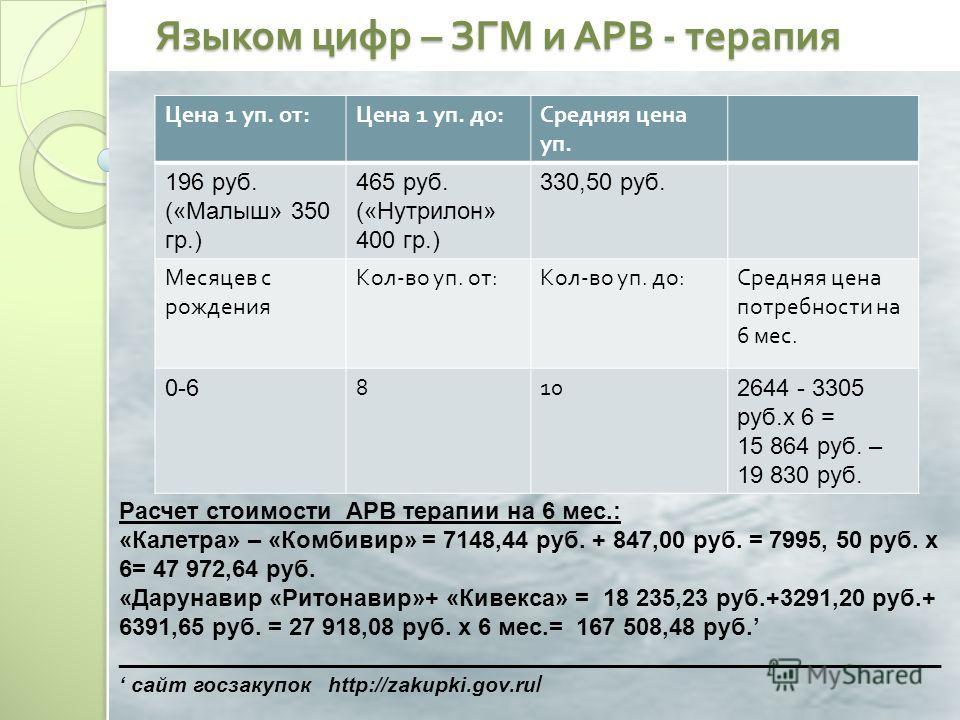 Языком цифр – ЗГМ и АРВ - терапия Расчет стоимости АРВ терапии на 6 мес.: «Калетра» – «Комбивир» = 7148,44 руб. + 847,00 руб. = 7995, 50 руб. х 6= 47 972,64 руб. «Дарунавир «Ритонавир»+ «Кивекса» = 18 235,23 руб.+3291,20 руб.+ 6391,65 руб. = 27 918,0