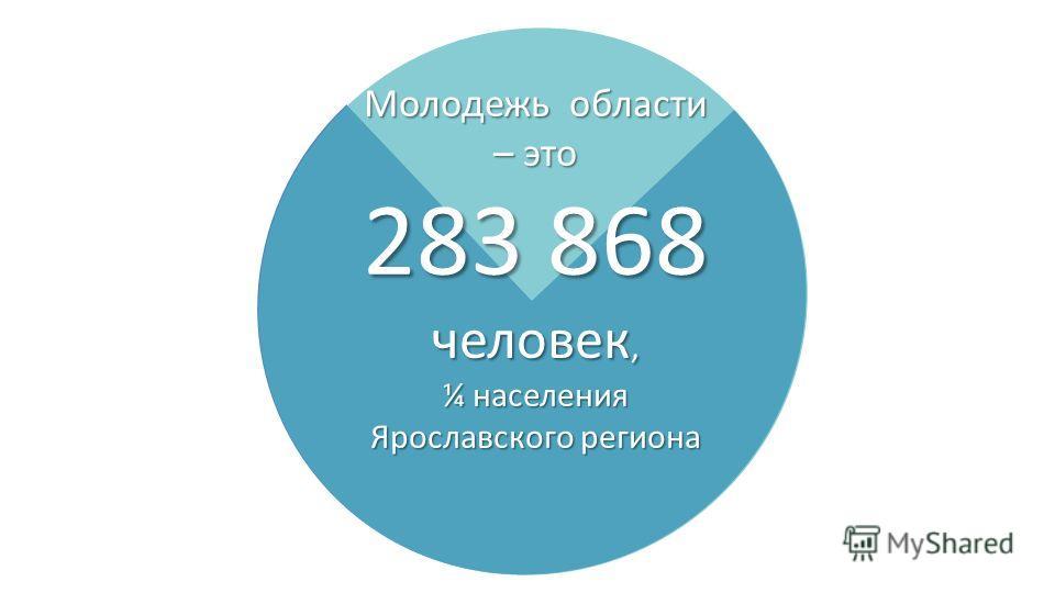 Молодежь области – это 283 868 человек, ¼ населения Ярославского региона