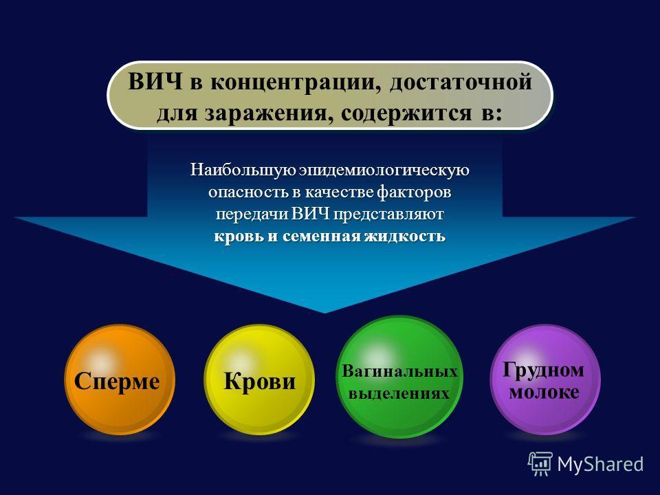 ВИЧ в концентрации, достаточной для заражения, содержится в: ВИЧ в концентрации, достаточной для заражения, содержится в: Сперме Крови Вагинальных выделениях Грудном молоке Наибольшую эпидемиологическую опасность в качестве факторов передачи ВИЧ пред
