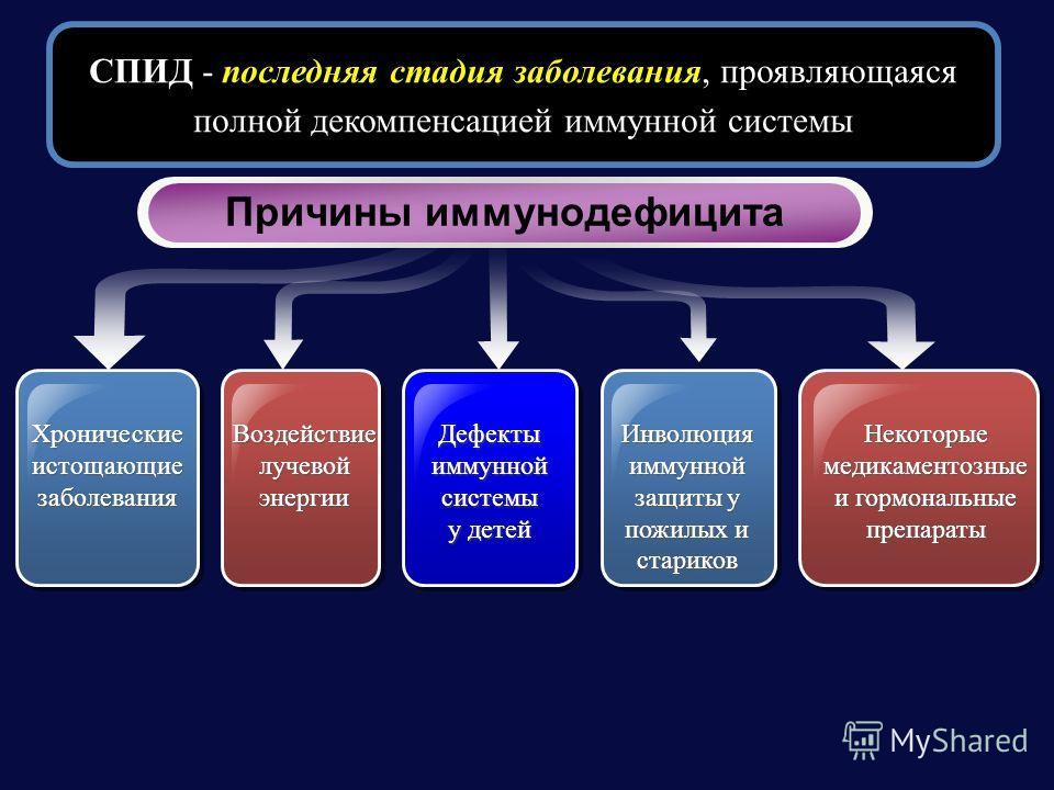 СПИД - последняя стадия заболевания, проявляющаяся полной декомпенсацией иммунной системы Хронические истощающие заболевания Воздействиелучевойэнергии ВоздействиелучевойэнергииДефектыиммуннойсистемы у детей Дефектыиммуннойсистемы Инволюцияиммунной за