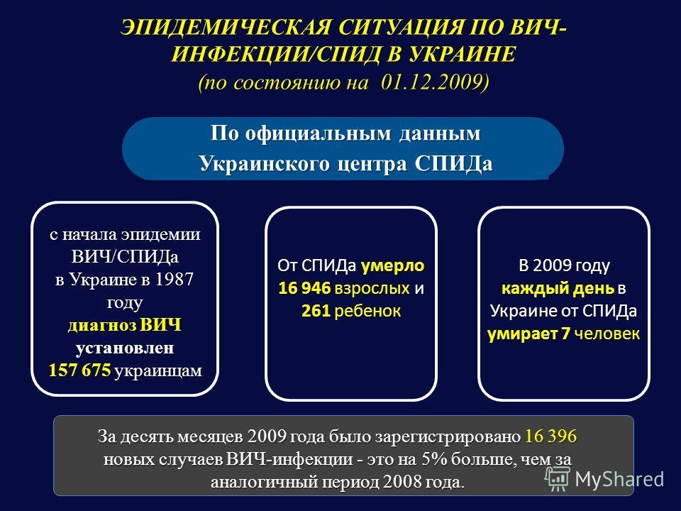 ЭПИДЕМИЧЕСКАЯ СИТУАЦИЯ ПО ВИЧ- ИНФЕКЦИИ/СПИД В УКРАИНЕ (по состоянию на 01.12.2009) По официальным данным Украинского центра СПИДа с начала эпидемии ВИЧ/СПИДа в Украине в 1987 году диагноз ВИЧ установлен 157 675 украинцам От СПИДа умерло 16 946 взрос