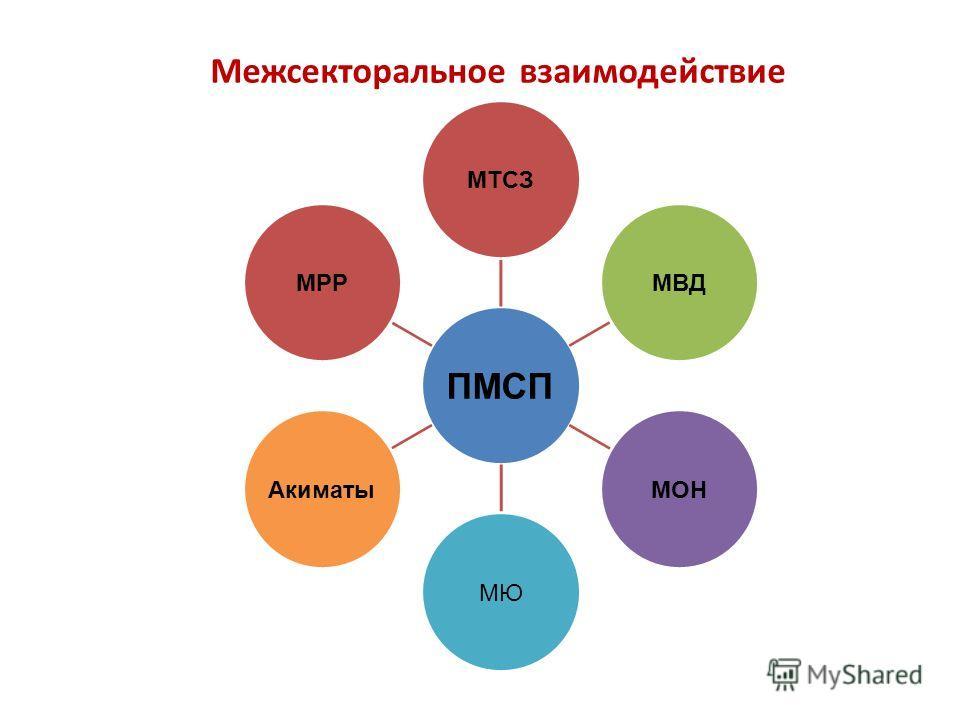 ПМСП МТСЗМВДМОНМЮАкиматыМРР Межсекторальное взаимодействие