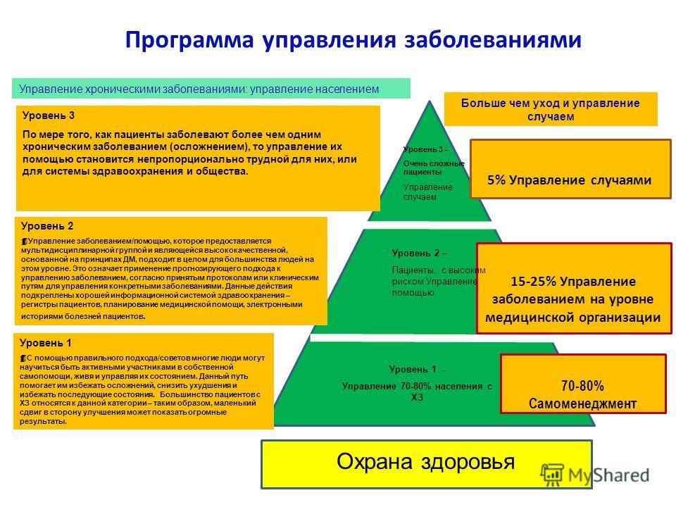 Программа управления заболеваниями 5% Управление случаями 15-25% Управление заболеванием на уровне медицинской организации 70-80% Самоменеджмент Охрана здоровья Управление хроническими заболеваниями: управление населением Больше чем уход и управление