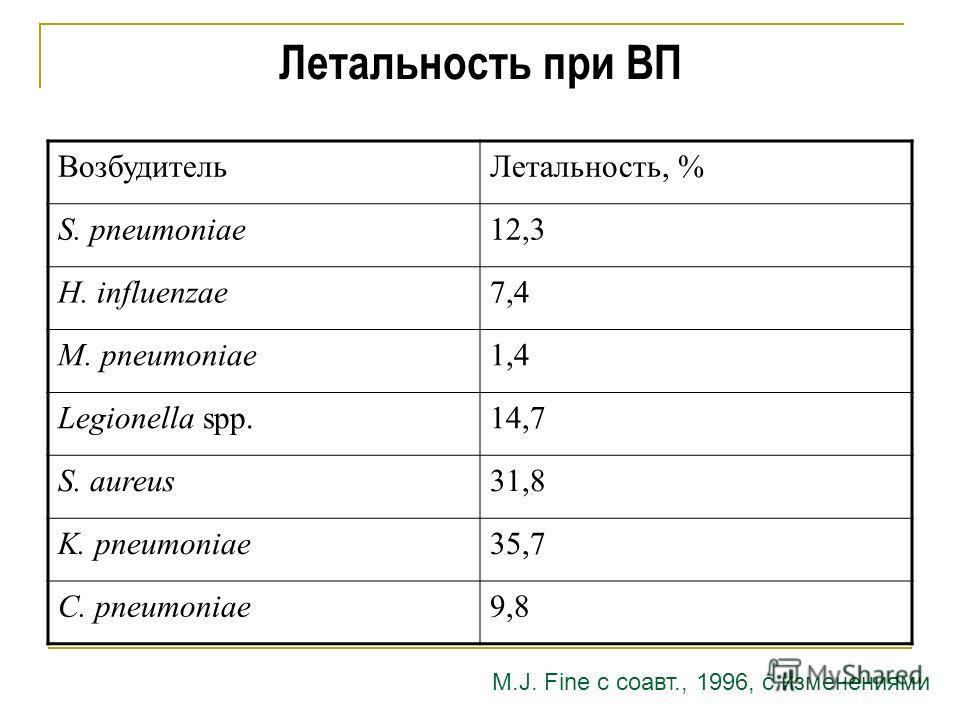 Летальность при ВП Возбудитель Летальность, % S. pneumoniae12,3 H. influenzae7,4 M. pneumoniae1,4 Legionella spp.14,7 S. aureus31,8 K. pneumoniae35,7 C. pneumoniae9,8 M.J. Fine с соавт., 1996, с изменениями