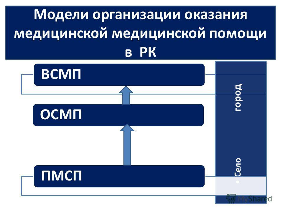 ВСМП Село город ОСМППМСП Модели организации оказания медицинской медицинской помощи в РК